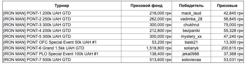 Победители ПОНТ.