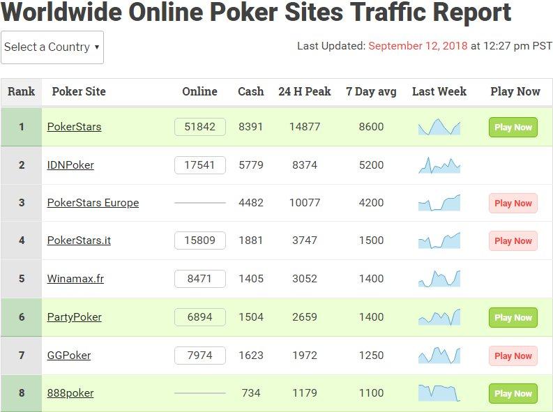 Трафик рума в сравнении с другими покер-румами.